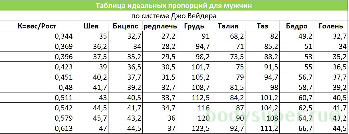 Рассчитать идеальный вес и параметры модельный бизнес волгоград